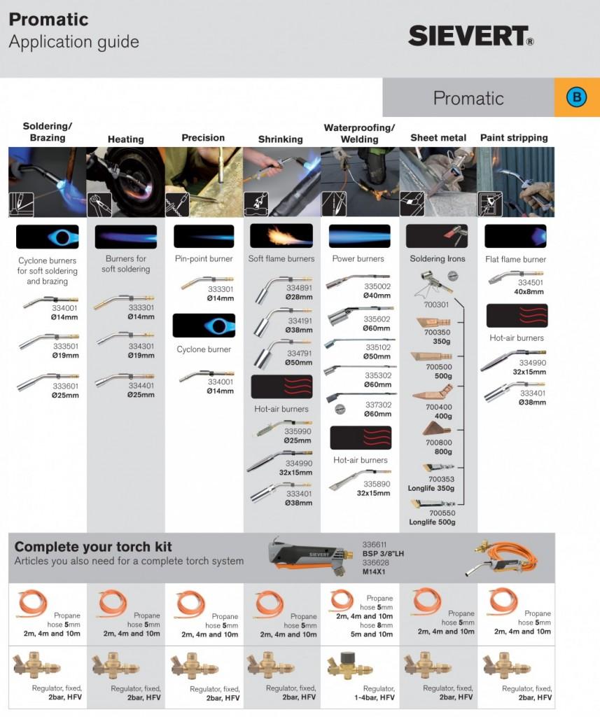 Promatic guide
